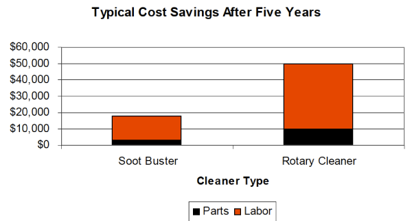 Soot Buster Cut Cleaning Time In Half