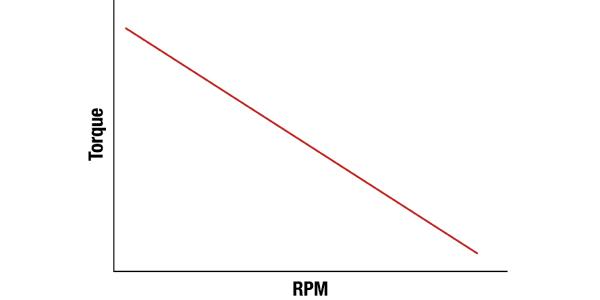 RPM v Torque